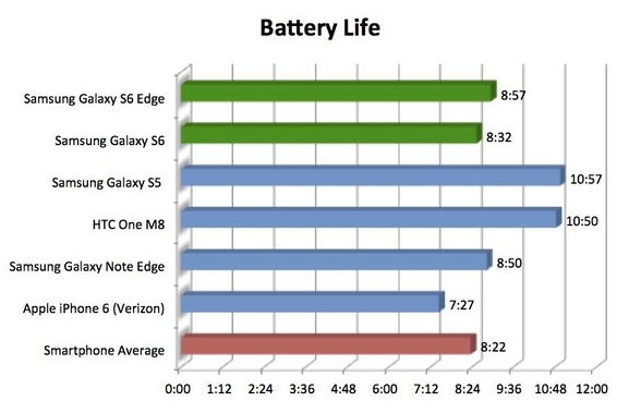 S6 battery life